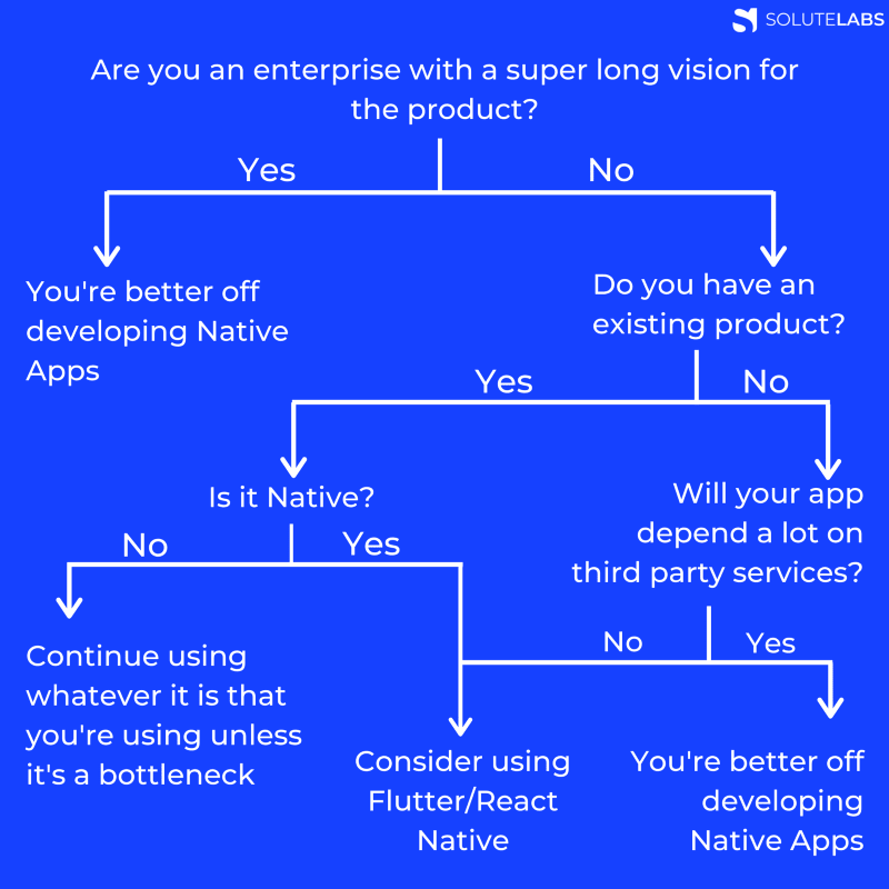 Flow chart to decide what to use!