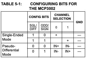 MCP3002-config-bits
