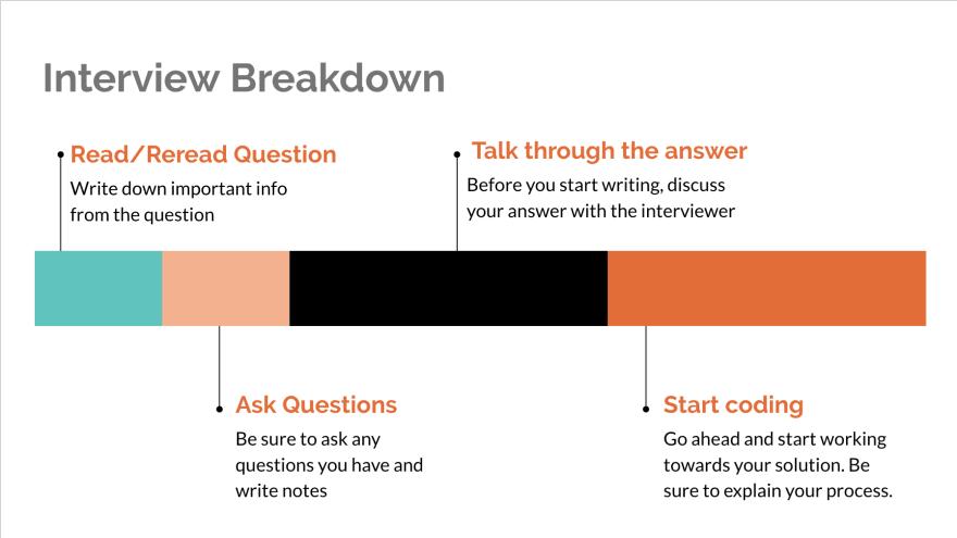 interview process steps