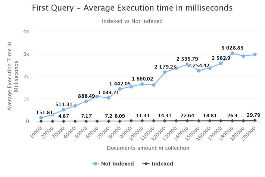first-query-average-exec.png