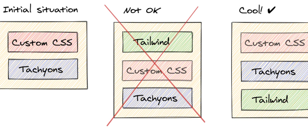 Cover image for Migrating Tachyons to Tailwind CSS (III – learnings)