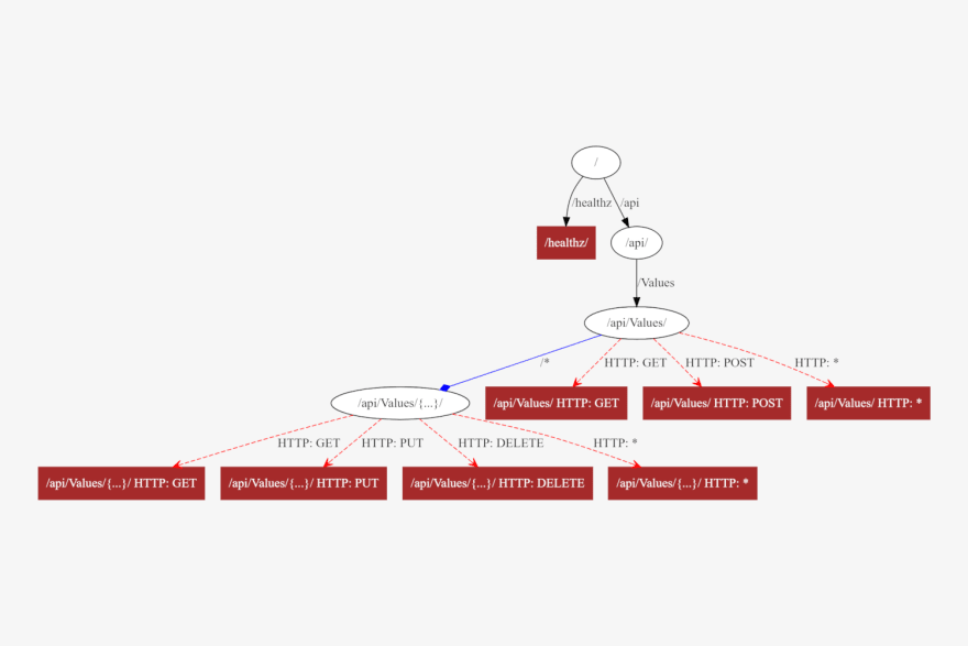 Creating a custom endpoint visualization graph