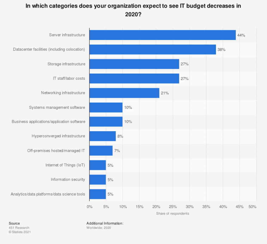 IT Budget in 2021 Statista