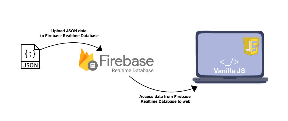 Cover image for How to upload a JSON file to firebase and access it as list items from the web?