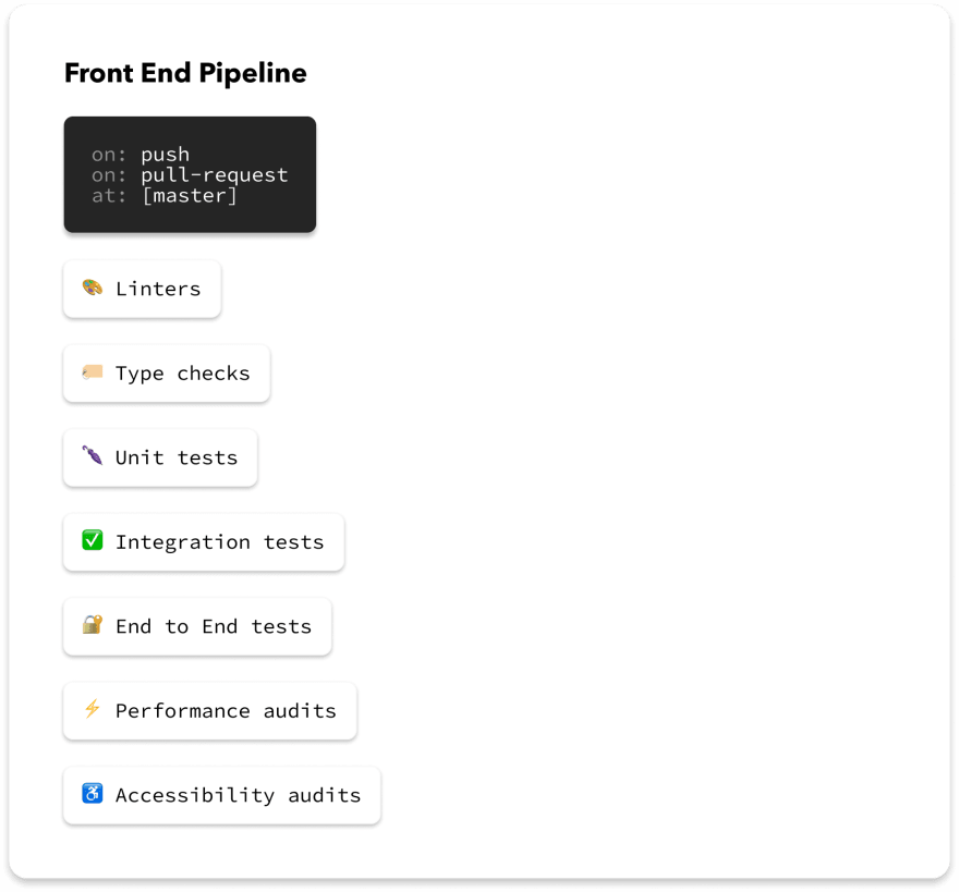 Front End Tools CI Pipeline