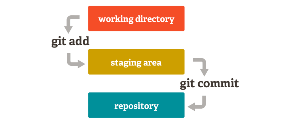 Cover image for Git — commands you need to git going!