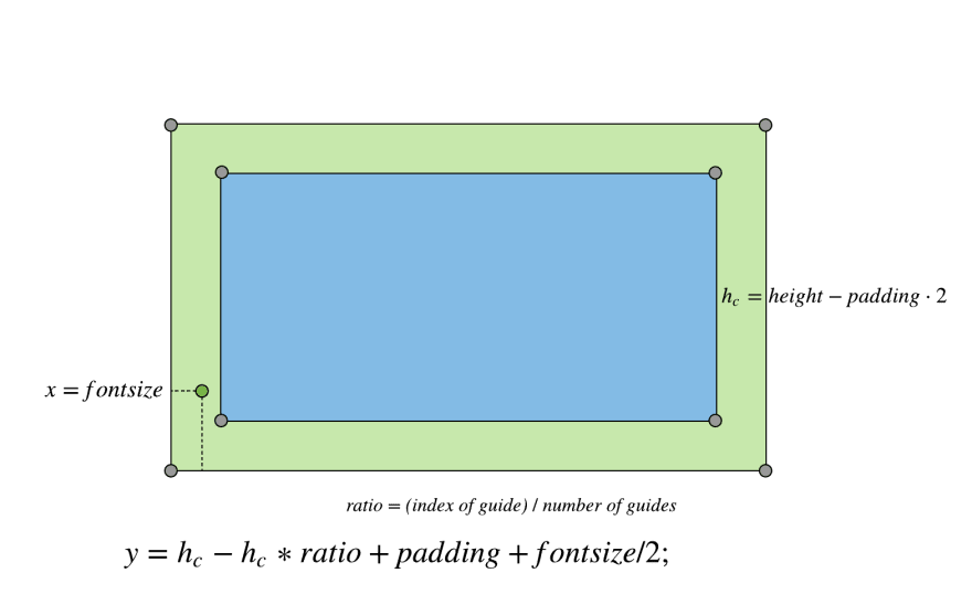 adding labels to y axis diagram