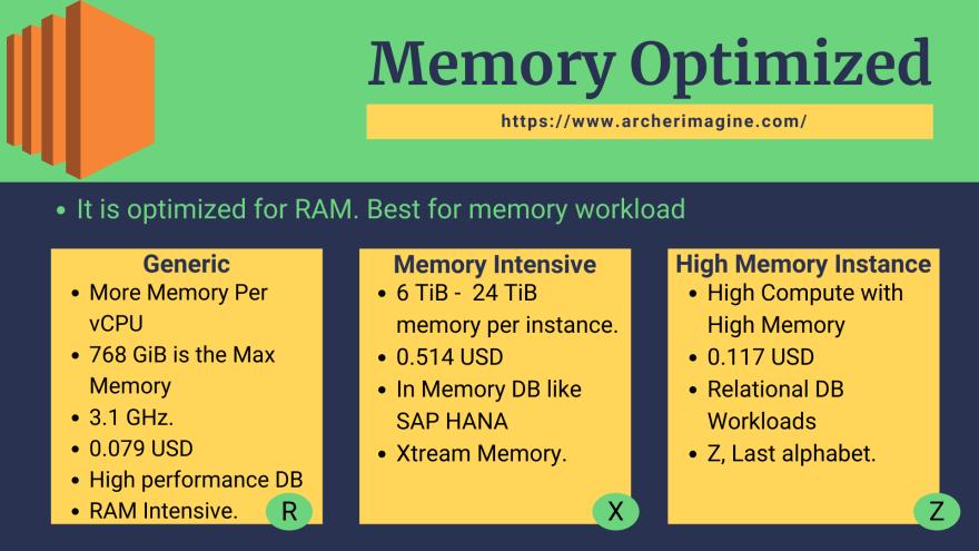 AWS Made Easy   AWS EC2   Memory Optimized Instance Property