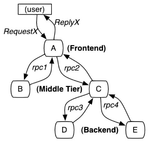 分布式服务跟踪系统示意图