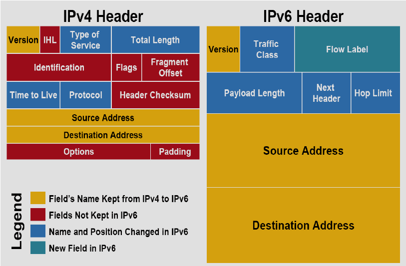 https://www.researchgate.net/profile/Muzhir_Al-Ani/publication/269810379/figure/fig1/AS:295073662160901@1447362451826/Comparison-of-IPv4-and-IPv6-headers-structures-15.png