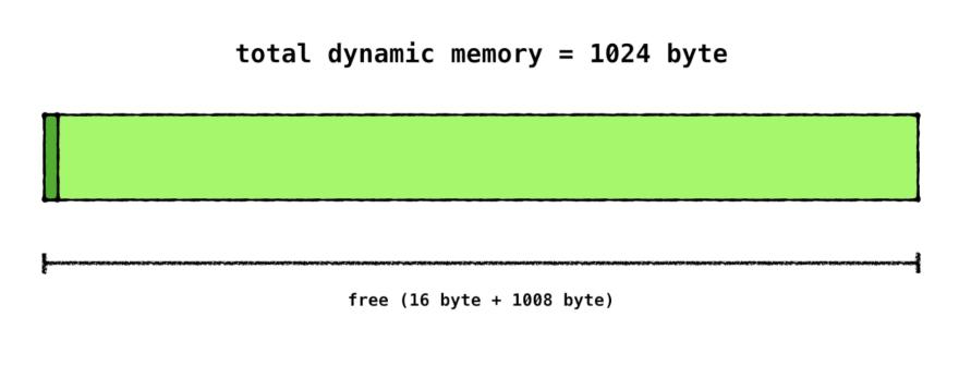 initial dynamic memory state