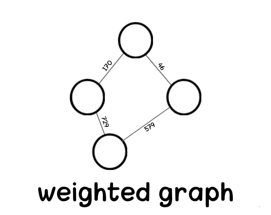 weighted graph aya bouchiha