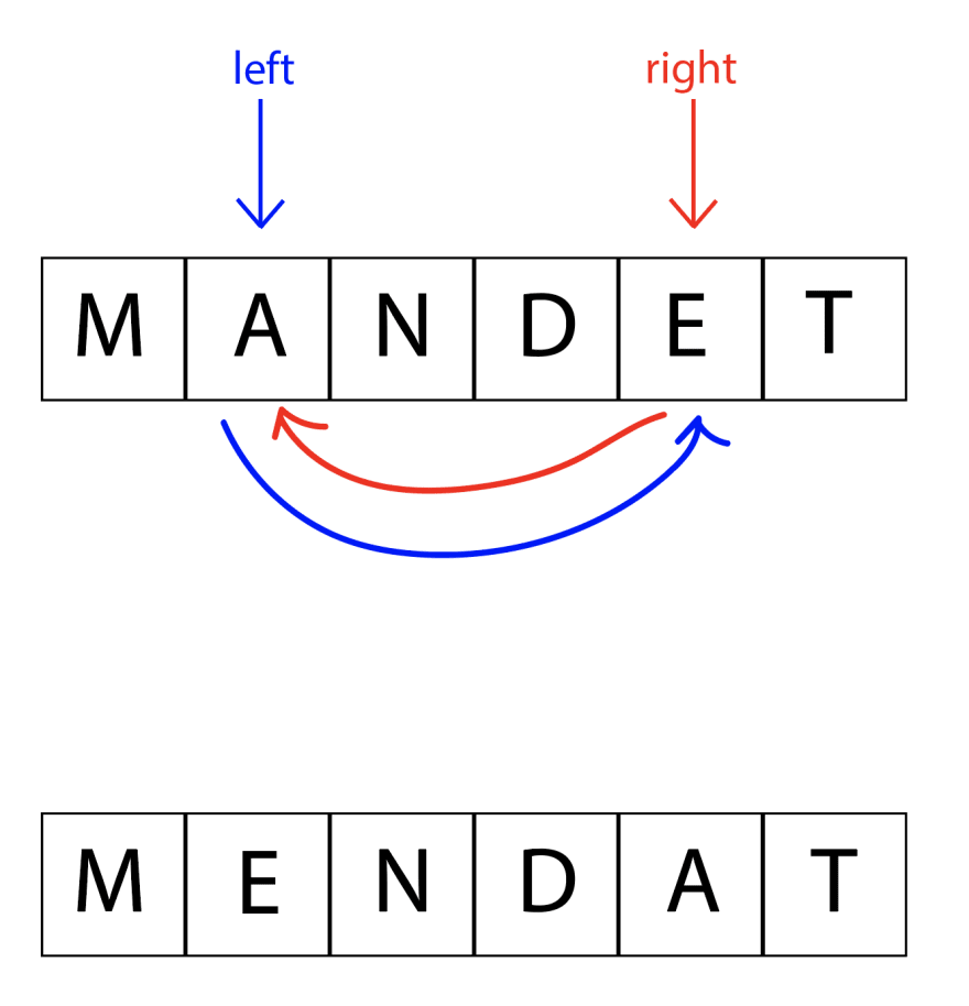 """Blue left arrow pointing to the """"A"""", and red right arrow pointing to the """"E"""". Arrows beneath the word signify """"swapping"""" those letters. Blue curved arrow points from the """"A"""" spot to the """"E"""" spot, and red curved arrow points from the """"E"""" spot to the """"A"""" spot. Below that is the result of this swap: """"MENDAT""""."""