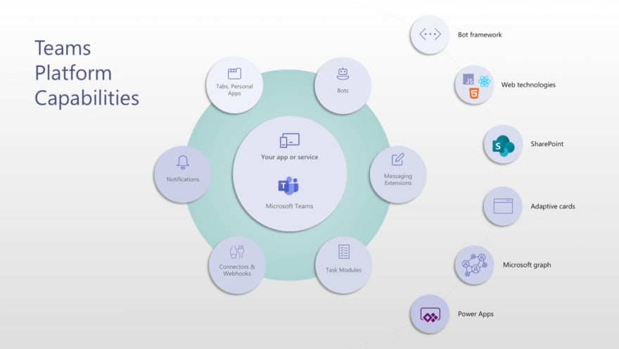 Diagram showing Microsoft Teams extensibility points