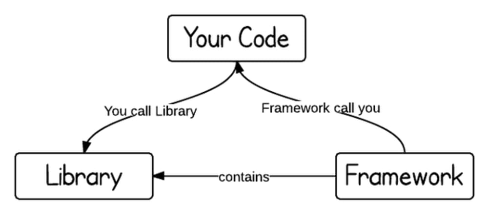Cover image for What is the importance of understanding libraries and frameworks?