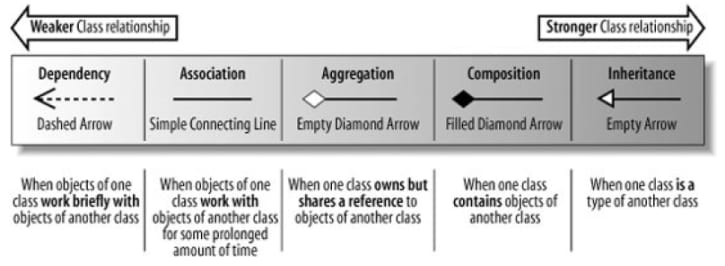 Different kinds of dependency between types in Object Oriented Programming