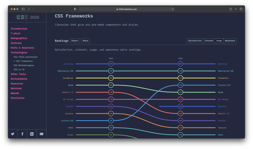 State of CSS Website