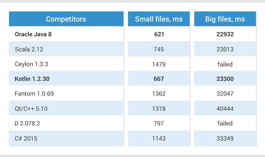 java vs kotlin performance comparison