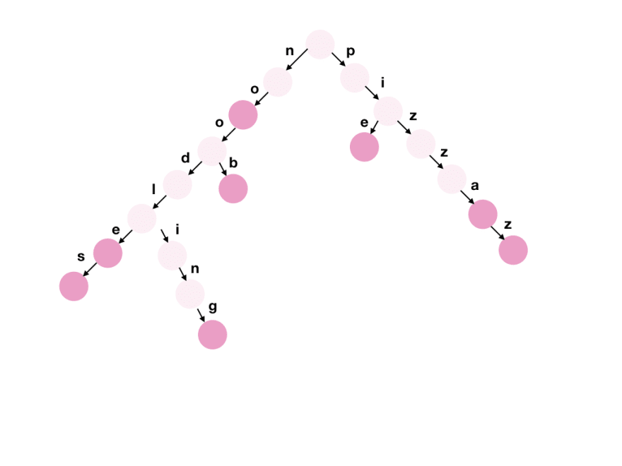 trie example in pink