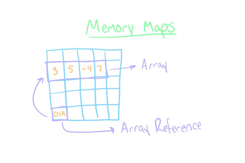 Memory Map Diagram