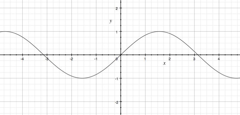 Plot for y = sin(x)