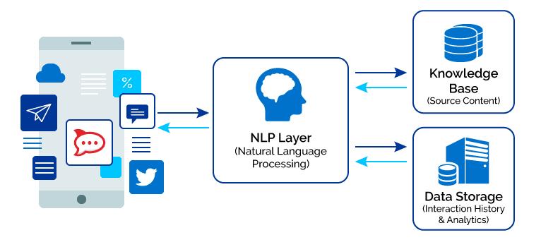 Chatbot Processes
