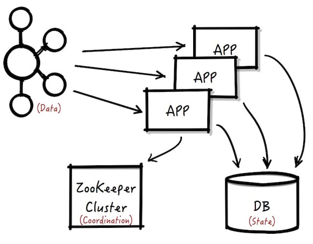 Architecture diagrams using just Kafka