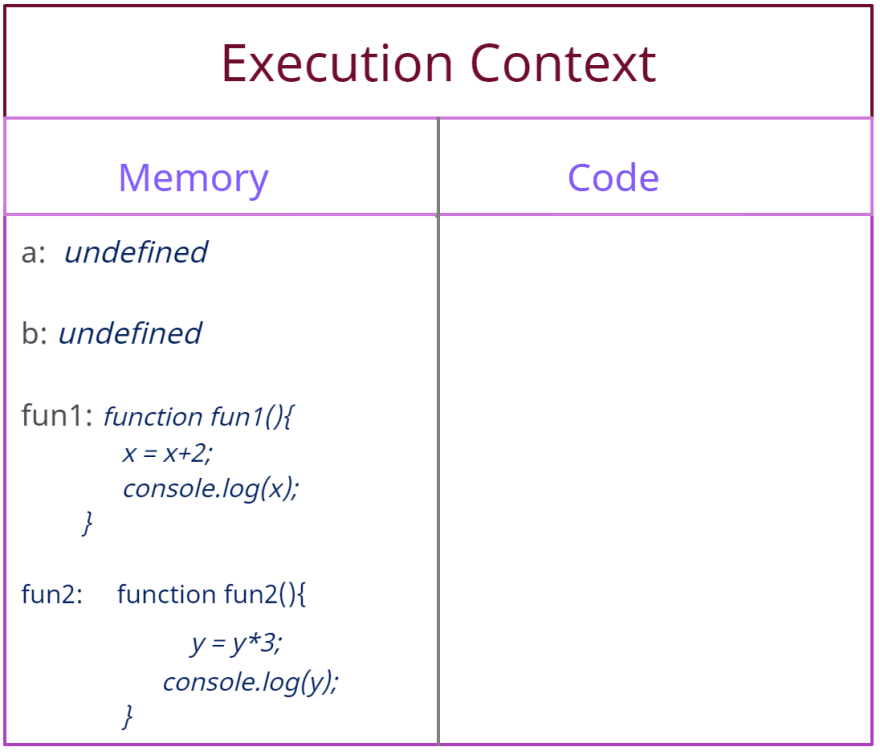 Execution Context(Stage I)