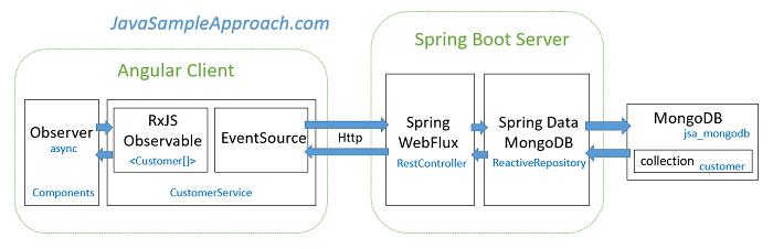 angular-4-spring-webflux-reactive-mongodb-architecture