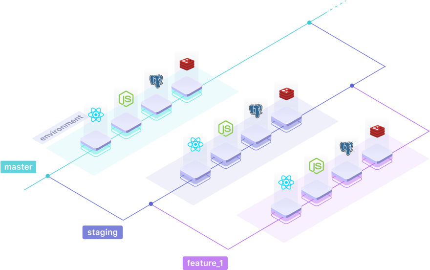 One branch is one isolated environment with Qovery