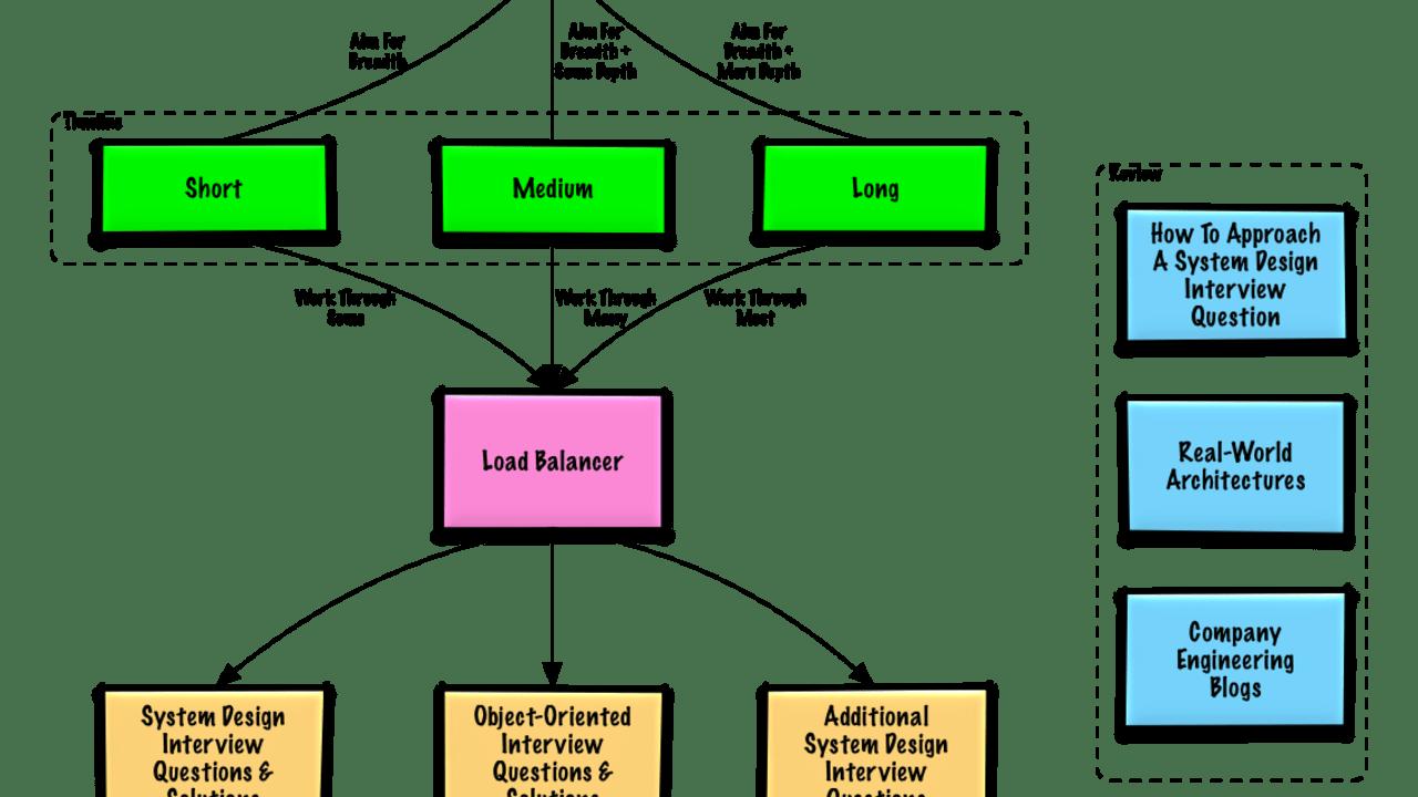 Grokking The System Design Github