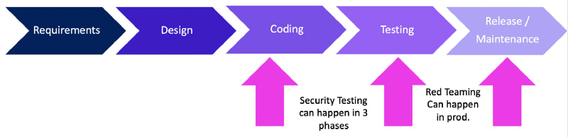 Testing can happen as soon as you have something to test.