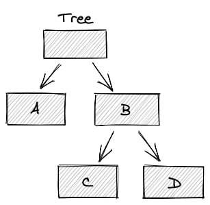 A visualization of a tree structure