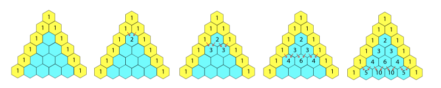 Five triangles next to each other. The first triangle has 6 hexagons on each side. The left side's hexagons are yellow and have '1' in them. The right side's hexagons are yellow and have '1' in them. The inner hexagons are all blue. The second triangle is the same as the first, except in the third row, the blue hexagon has a '2' in it, with a red arrow pointing at it from the two hexagons above it. The third triangle is the same as the second, but the fourth row has two 3's in the blue hexagons, with red arrows pointing at them from the above hexagons. The fourth triangle is the same as the third, but the fifth row has 4, 6, 4 in blue hexagons, with red arrows pointing at them from above. The final triangle is the same as the fourth, but the last line has 5, 10, 10, 5 in the blue hexagons, with red arrows pointing at each hexagon from the numbers above.