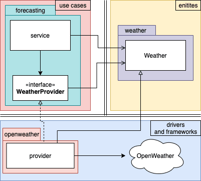 `simpleweather` app divided into layers.