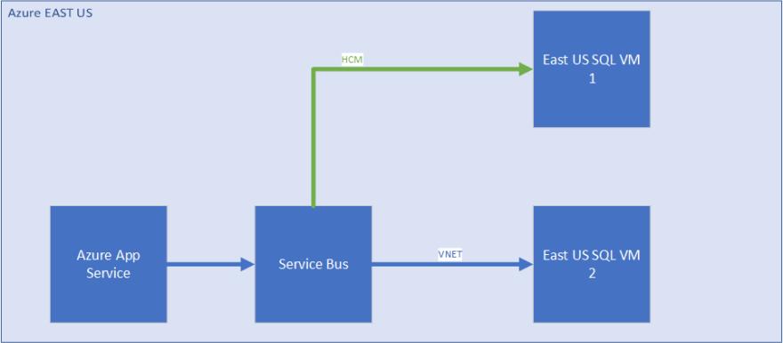 HCM Architecture Experiment 2