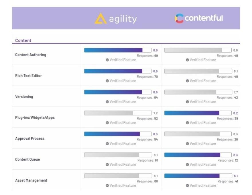 Agility CMS vs Contentful