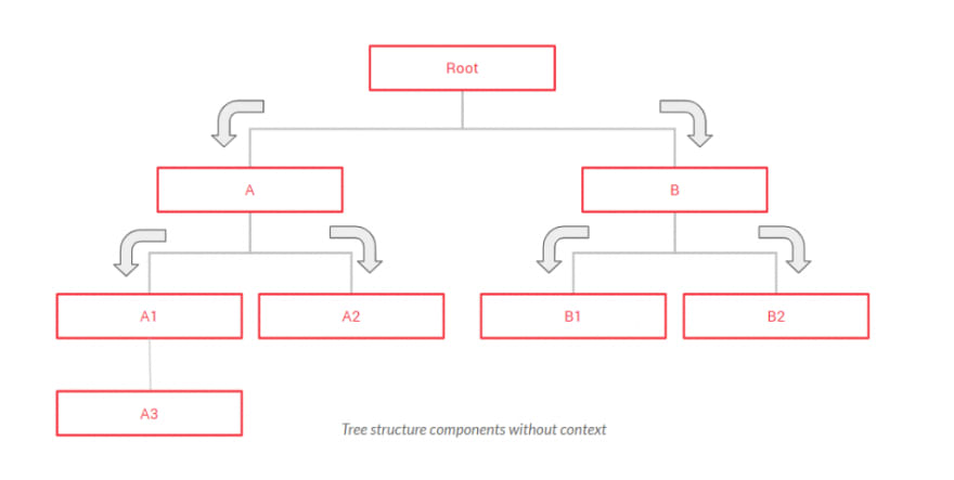 Tree structure components without context
