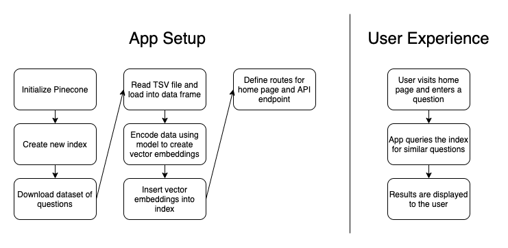App architecture and user experience