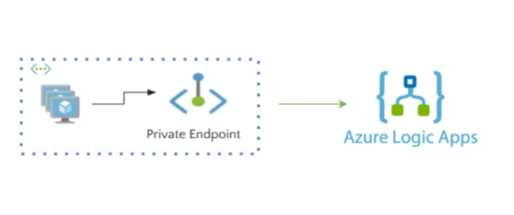 Cover image for Securing Azure Logic apps with Private Endpoints