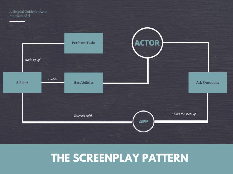 Diagrama de Screenplay