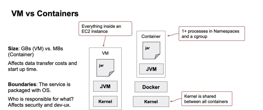 Cover image for Should I run JVM applications inside a container?