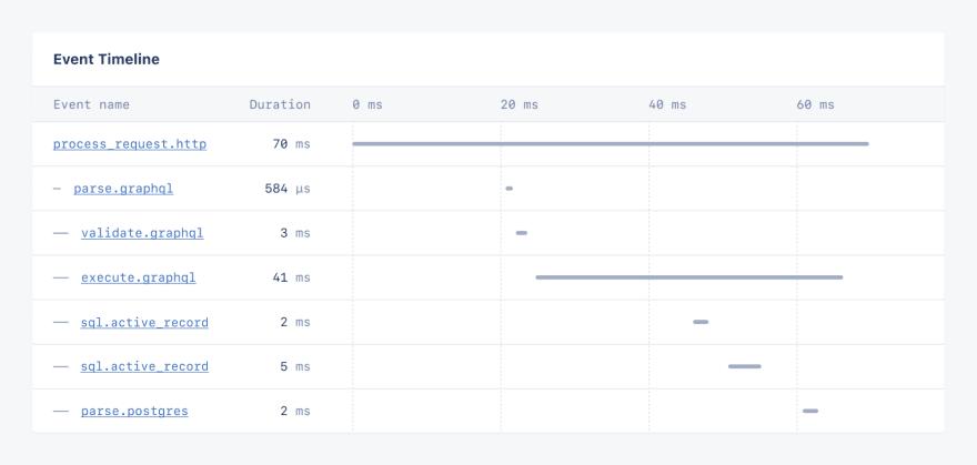 Screenshot of event timeline