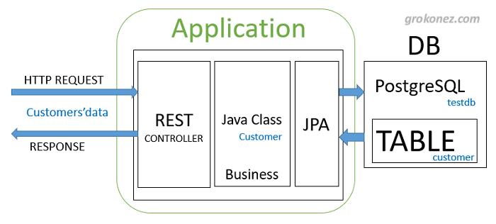 spring-boot-vue-example-spring-data-jpa-rest-api-postgresql-architecture-server