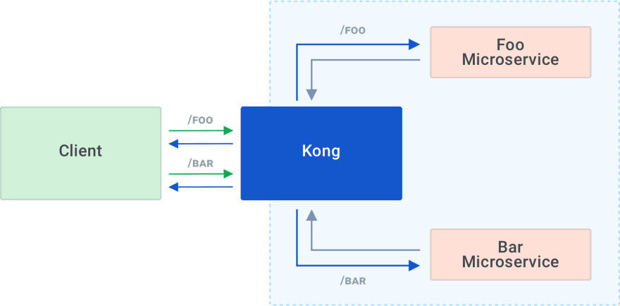 Kong foo/bar routing