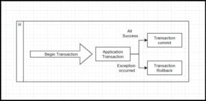 Spring_Transaction_Management
