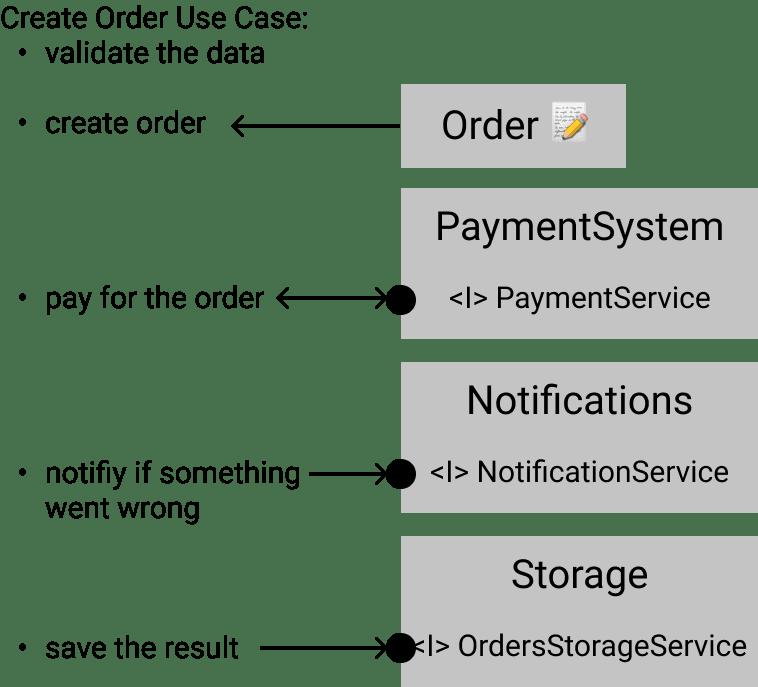 All steps of the custom script in the diagram