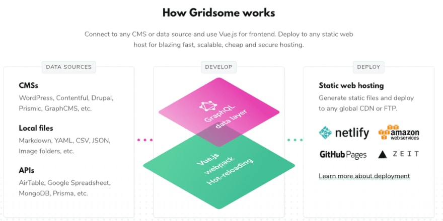 How Gridsome Works