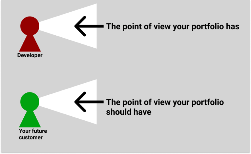 Diagram showing the point of view of the developer versus the point of view of your visitor
