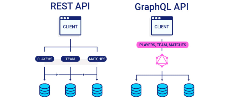 Cover image for GraphQL better than REST?